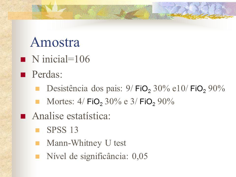 Amostra N inicial=106 Perdas: Desistência dos pais: 9/ FiO 2 30% e10/ FiO 2 90% Mortes: 4/ FiO 2 30% e 3/ FiO 2 90% Analise estatística: SPSS 13 Mann-Whitney U test Nível de significância: 0,05