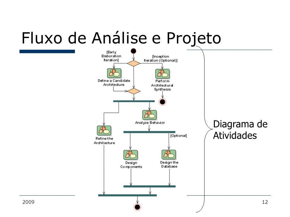 2009MDS - Bacalá12 Fluxo de Análise e Projeto Diagrama de Atividades