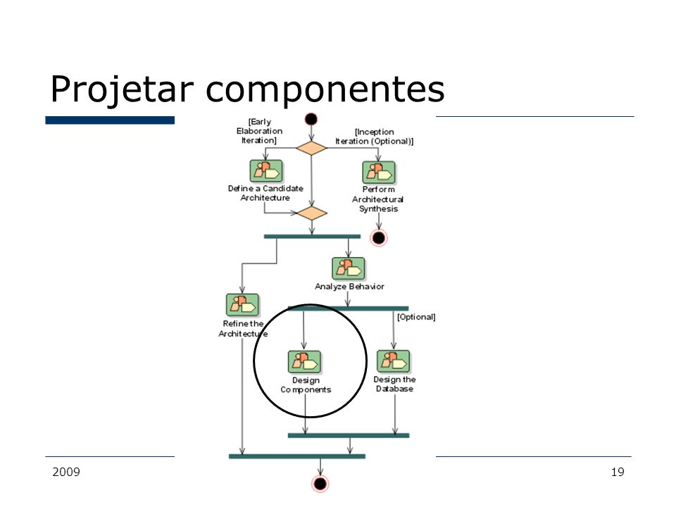 2009MDS - Bacalá19 Projetar componentes