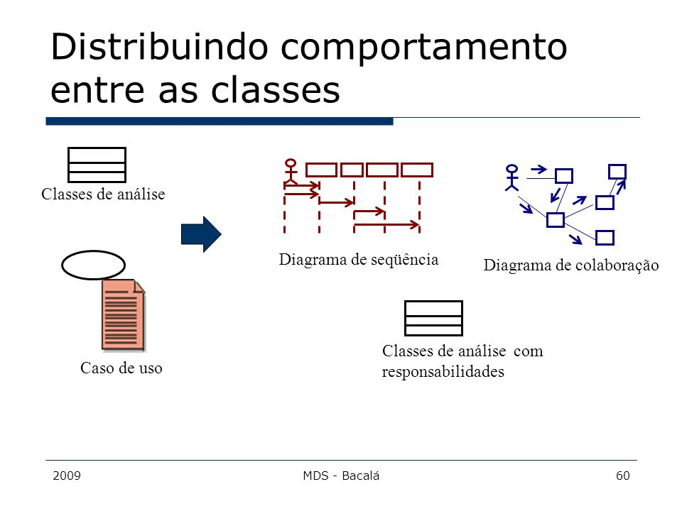 2009MDS - Bacalá60 Distribuindo comportamento entre as classes Caso de uso Diagrama de seqüência Diagrama de colaboração Classes de análise Classes de