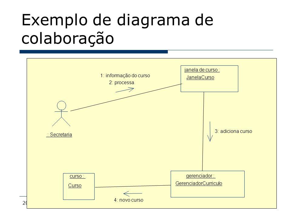 2009MDS - Bacalá68 Exemplo de diagrama de colaboração : Secretaria janela de curso : JanelaCurso gerenciador : GerenciadorCurriculo curso : Curso 1: i