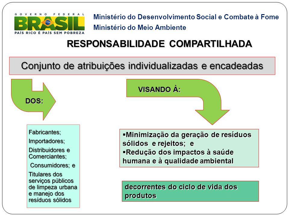 Ministério do Desenvolvimento Social e Combate à Fome Ministério do Meio Ambiente  Minimização da geração de resíduos sólidos e rejeitos; e  Redução