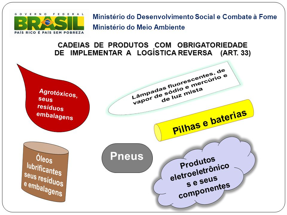 Ministério do Desenvolvimento Social e Combate à Fome Ministério do Meio Ambiente CADEIAS DE PRODUTOS COM OBRIGATORIEDADE DE IMPLEMENTAR A LOGÍSTICA R