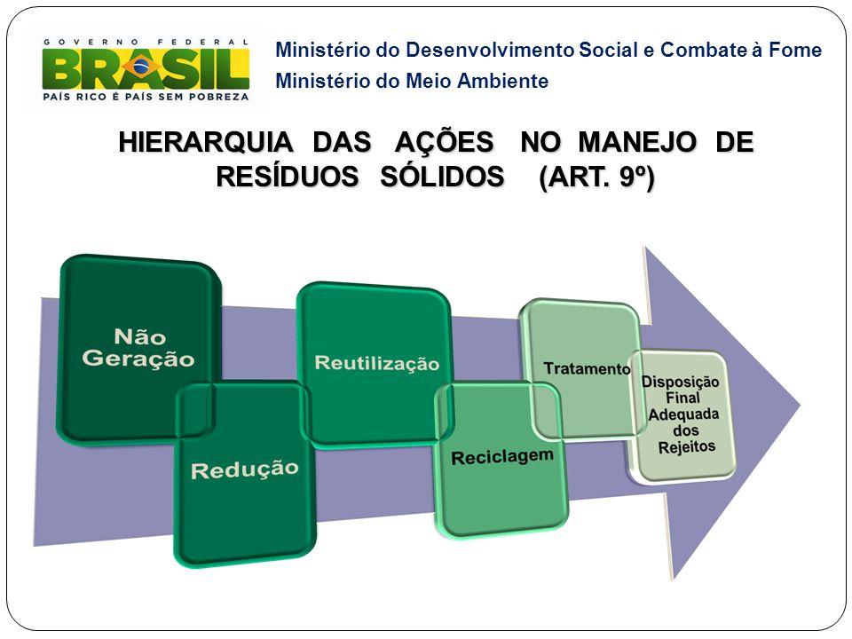Ministério do Desenvolvimento Social e Combate à Fome Ministério do Meio Ambiente HIERARQUIA DAS AÇÕES NO MANEJO DE RESÍDUOS SÓLIDOS (ART. 9º)