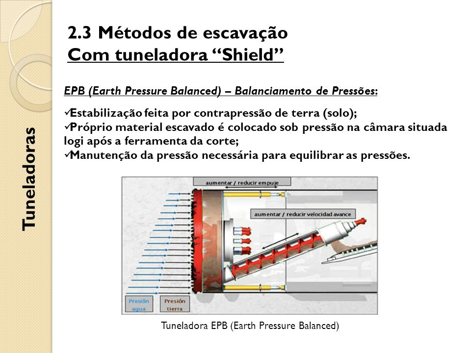 """2.3 Métodos de escavação Com tuneladora """"Shield"""" Tuneladoras EPB (Earth Pressure Balanced) – Balanciamento de Pressões: Estabilização feita por contra"""