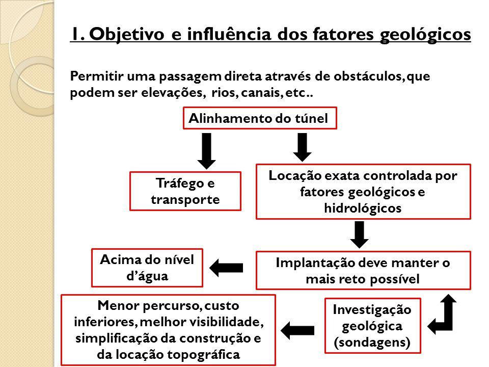 1. Objetivo e influência dos fatores geológicos Permitir uma passagem direta através de obstáculos, que podem ser elevações, rios, canais, etc.. Alinh