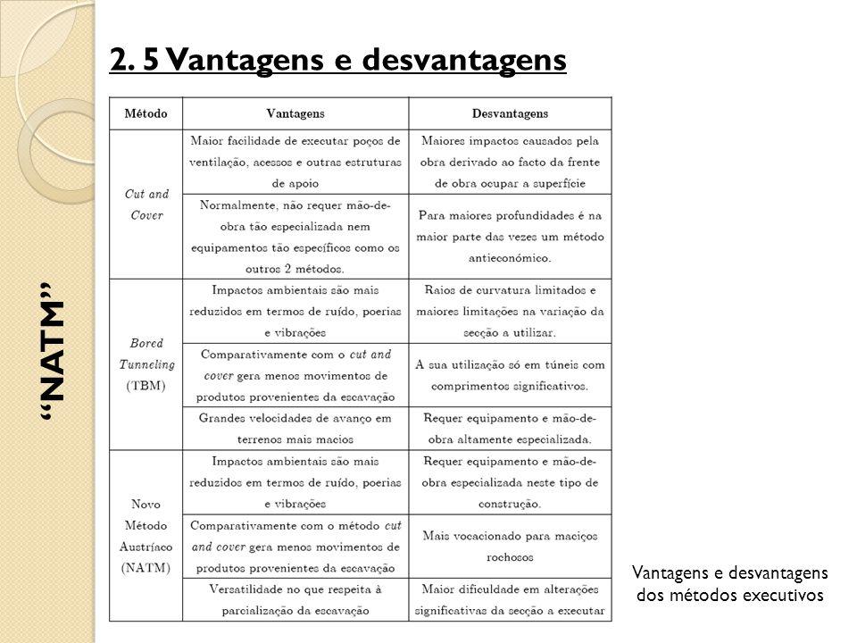 2. 5 Vantagens e desvantagens NATM Vantagens e desvantagens dos métodos executivos