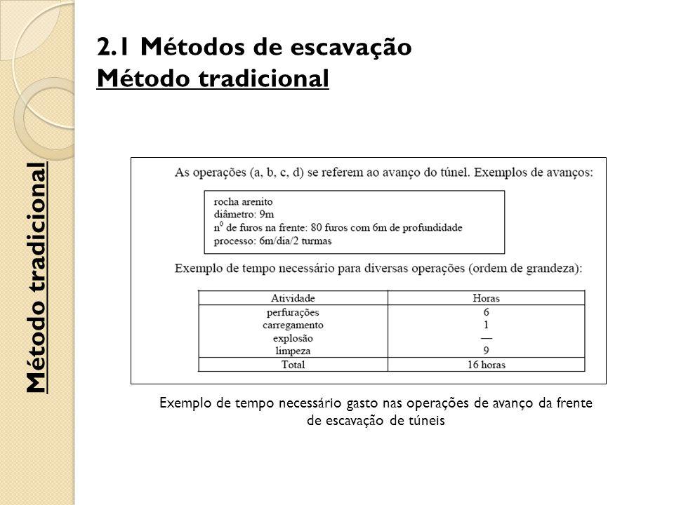 2.1 Métodos de escavação Método tradicional Exemplo de tempo necessário gasto nas operações de avanço da frente de escavação de túneis Método tradicional