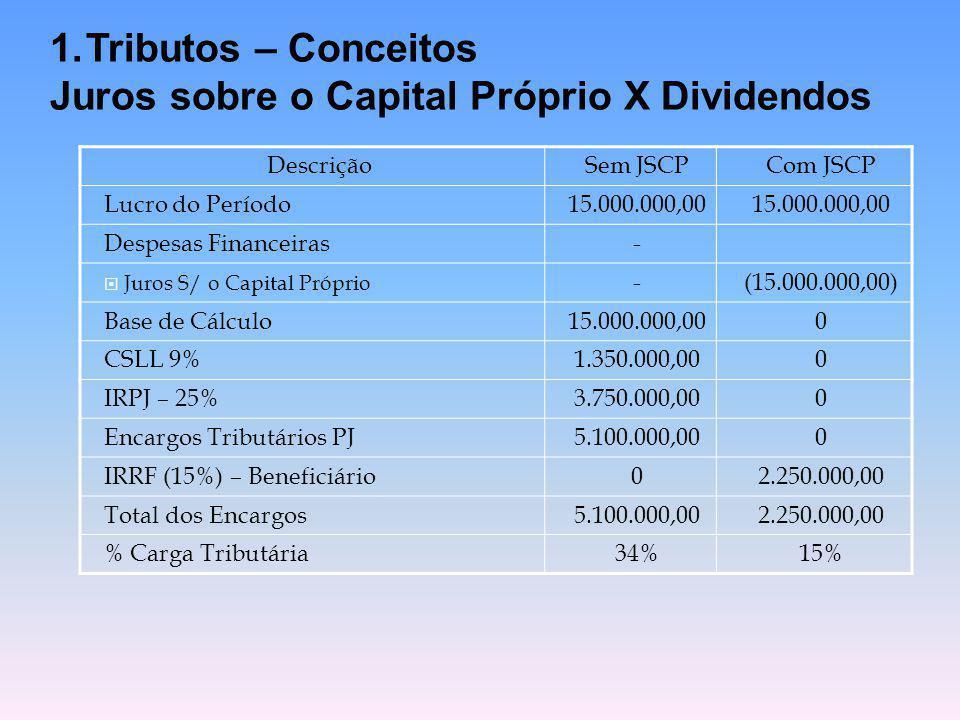 1.Tributos – Conceitos Juros sobre o Capital Próprio X Dividendos DescriçãoSem JSCPCom JSCP Lucro do Período15.000.000,00 Despesas Financeiras-  Juro