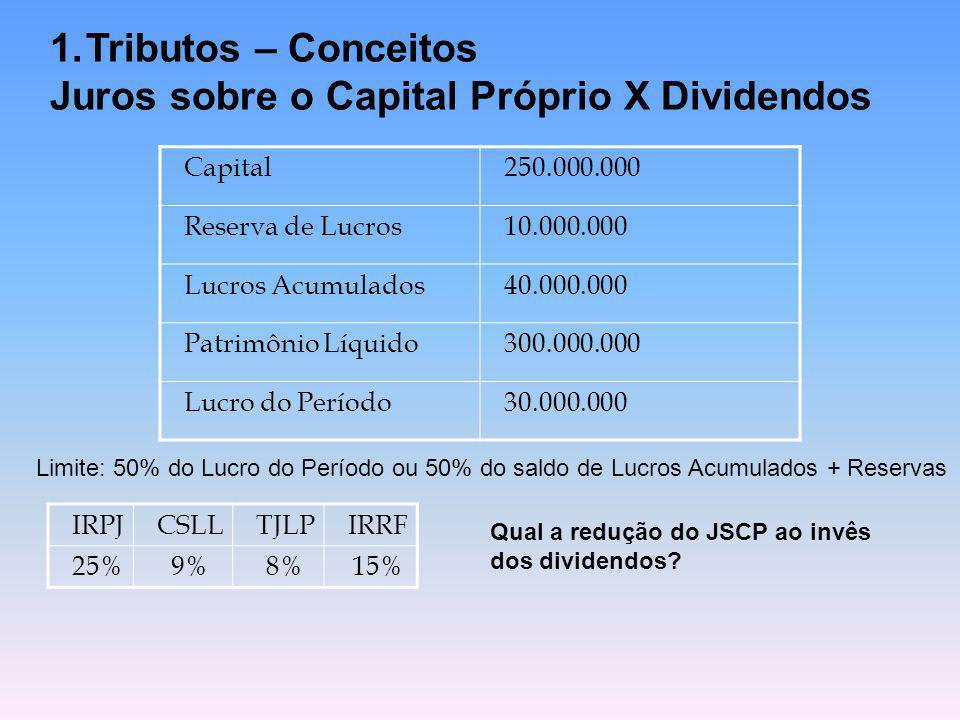1.Tributos – Conceitos Juros sobre o Capital Próprio X Dividendos Capital250.000.000 Reserva de Lucros10.000.000 Lucros Acumulados40.000.000 Patrimôni