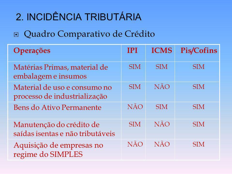  Quadro Comparativo de Crédito 2. INCIDÊNCIA TRIBUTÁRIA OperaçõesIPIICMSPis/Cofins Matérias Primas, material de embalagem e insumos SIM Material de u