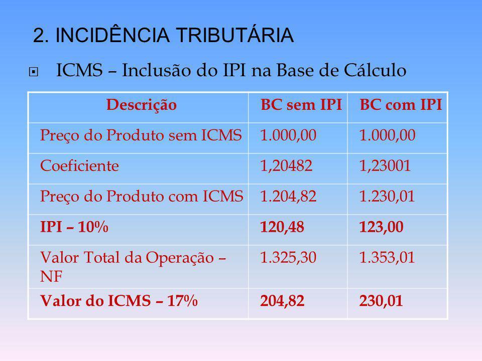  ICMS – Inclusão do IPI na Base de Cálculo 2. INCIDÊNCIA TRIBUTÁRIA DescriçãoBC sem IPIBC com IPI Preço do Produto sem ICMS1.000,00 Coeficiente1,2048