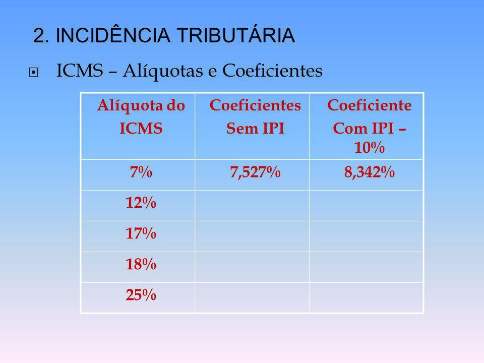  ICMS – Alíquotas e Coeficientes 2. INCIDÊNCIA TRIBUTÁRIA Alíquota do ICMS Coeficientes Sem IPI Coeficiente Com IPI – 10% 7%7,527%8,342% 12% 17% 18%