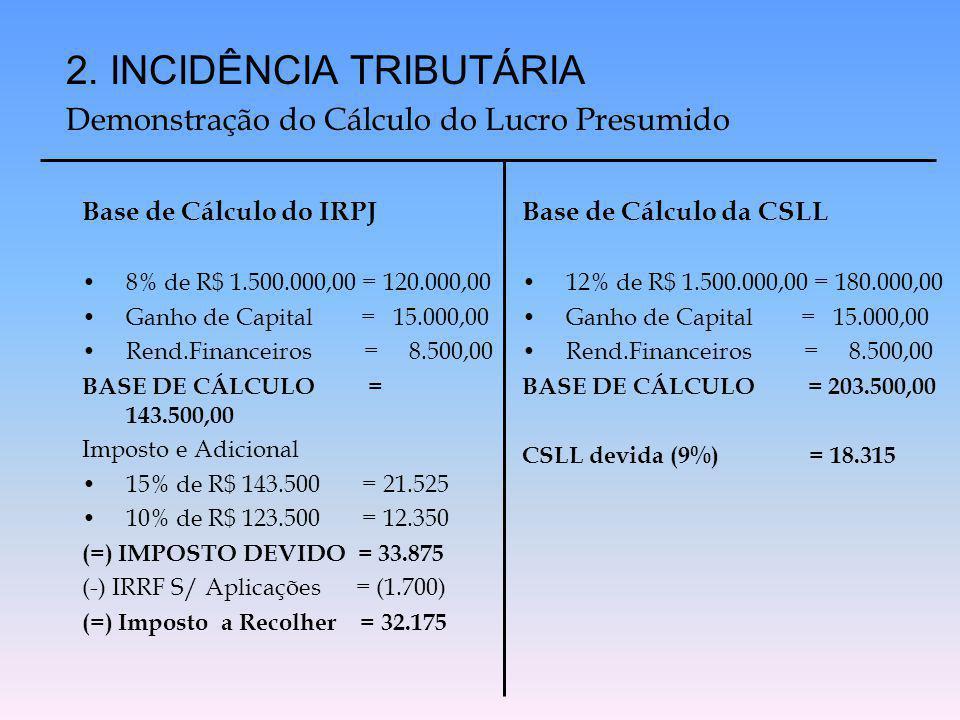Base de Cálculo do IRPJ 8% de R$ 1.500.000,00 = 120.000,00 Ganho de Capital = 15.000,00 Rend.Financeiros = 8.500,00 BASE DE CÁLCULO = 143.500,00 Impos