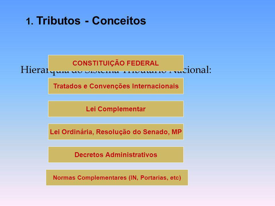 Hierarquia do Sistema Tributário Nacional: CONSTITUIÇÃO FEDERAL Tratados e Convenções Internacionais Lei Complementar Lei Ordinária, Resolução do Sena