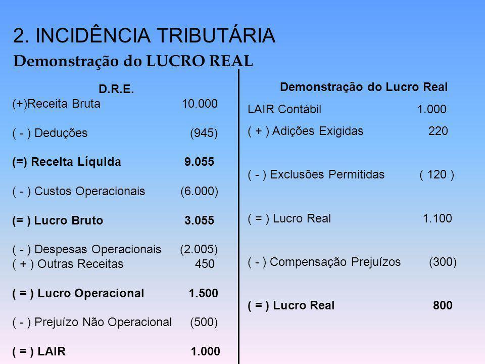 2. INCIDÊNCIA TRIBUTÁRIA Demonstração do LUCRO REAL D.R.E. (+)Receita Bruta 10.000 ( - ) Deduções (945) (=) Receita Líquida 9.055 ( - ) Custos Operaci