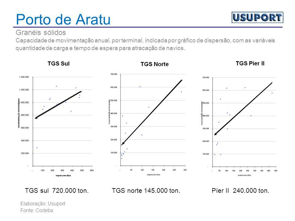 Porto de Aratu Granéis sólidos Capacidade de movimentação anual, por terminal, indicada por gráfico de dispersão, com as variáveis quantidade de carga e tempo de espera para atracação de navios.