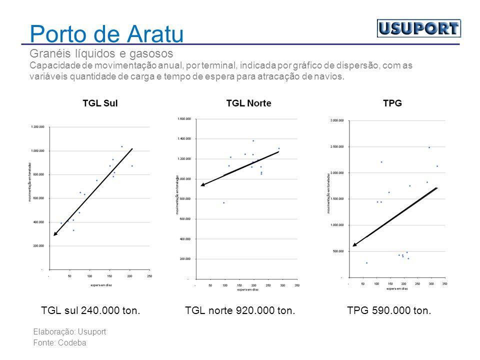 Porto de Aratu Granéis líquidos e gasosos Capacidade de movimentação anual, por terminal, indicada por gráfico de dispersão, com as variáveis quantidade de carga e tempo de espera para atracação de navios.