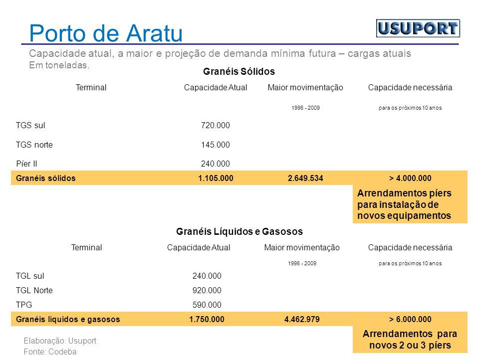 Porto de Aratu Capacidade atual, a maior e projeção de demanda mínima futura – cargas atuais Em toneladas.