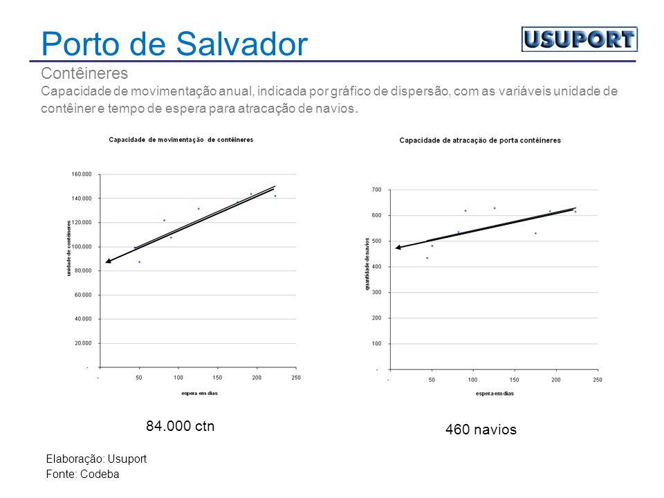 Porto de Salvador Contêineres Capacidade de movimentação anual, indicada por gráfico de dispersão, com as variáveis unidade de contêiner e tempo de espera para atracação de navios.