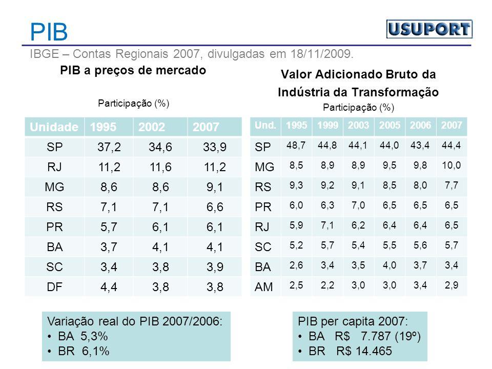 PIB IBGE – Contas Regionais 2007, divulgadas em 18/11/2009.