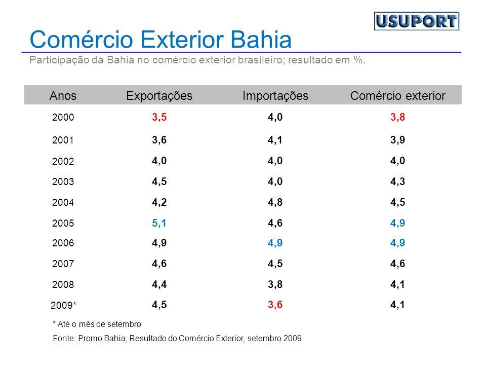Comércio Exterior Bahia Participação da Bahia no comércio exterior brasileiro; resultado em %.