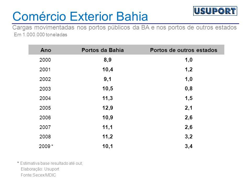 Comércio Exterior Bahia Cargas movimentadas nos portos públicos da BA e nos portos de outros estados Em 1.000.000 toneladas AnoPortos da BahiaPortos de outros estados 2000 8,91,0 2001 10,41,2 2002 9,11,0 2003 10,50,8 2004 11,31,5 2005 12,92,1 2006 10,92,6 2007 11,12,6 2008 11,23,2 2009 * 10,13,4 * Estimativa base resultado até out; Elaboração: Usuport Fonte:Secex/MDIC