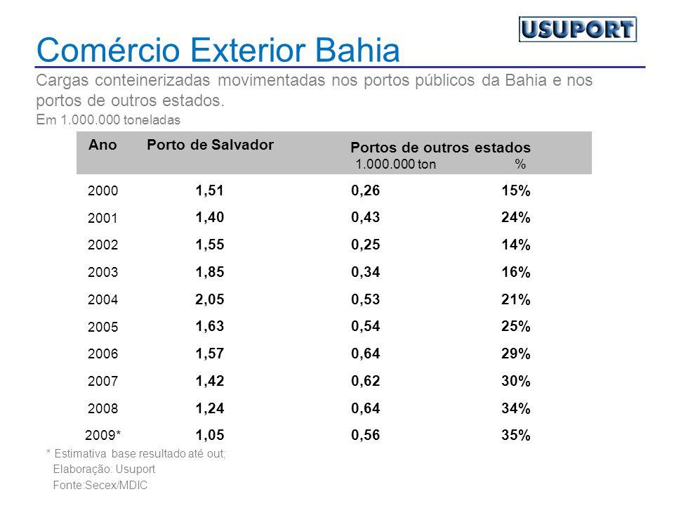 Comércio Exterior Bahia Cargas conteinerizadas movimentadas nos portos públicos da Bahia e nos portos de outros estados.