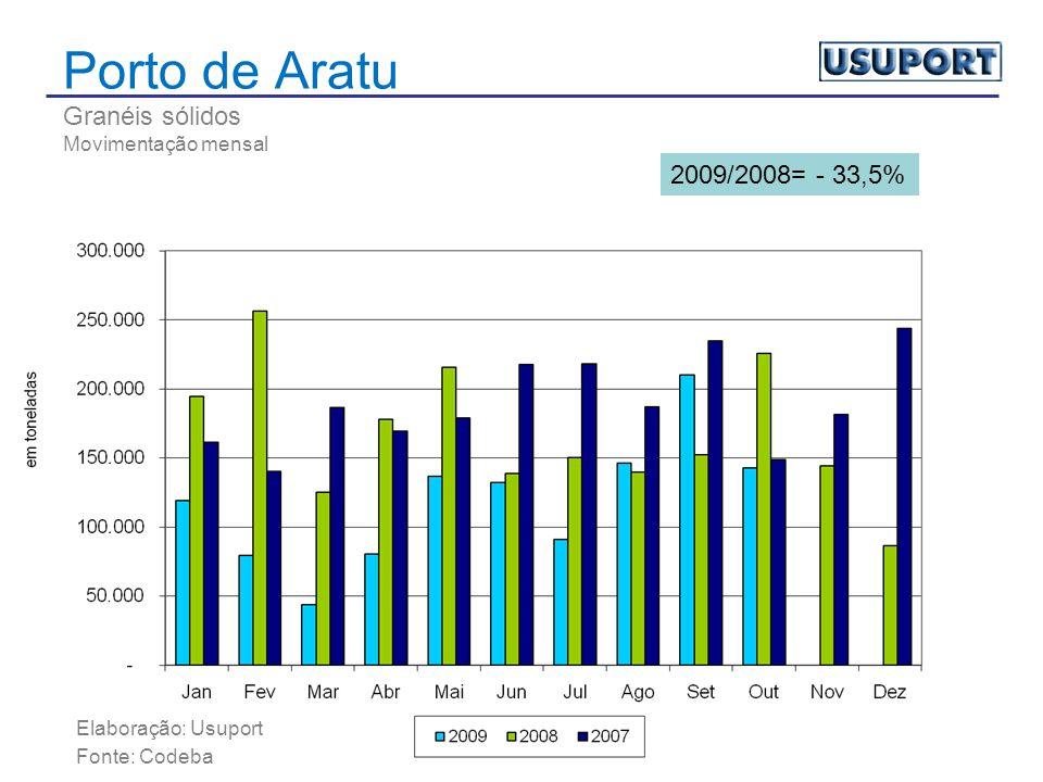 Porto de Aratu Granéis sólidos Movimentação mensal Elaboração: Usuport Fonte: Codeba 2009/2008= - 33,5%