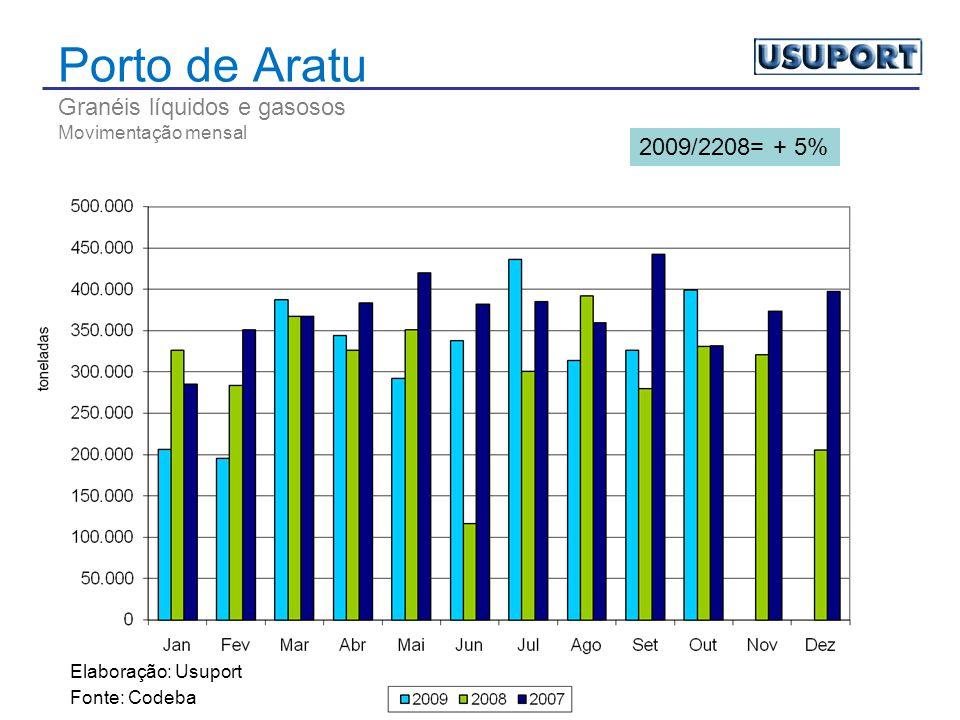 Porto de Aratu Granéis líquidos e gasosos Movimentação mensal Elaboração: Usuport Fonte: Codeba 2009/2208= + 5%