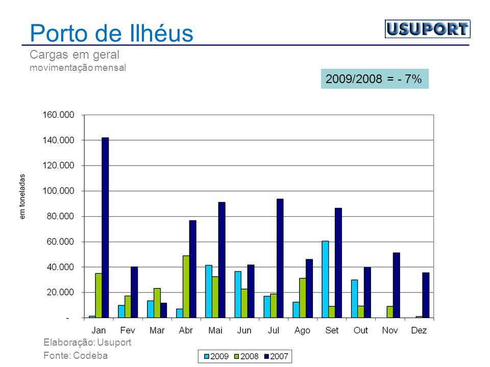 Porto de Ilhéus Cargas em geral movimentação mensal Elaboração: Usuport Fonte: Codeba 2009/2008 = - 7%