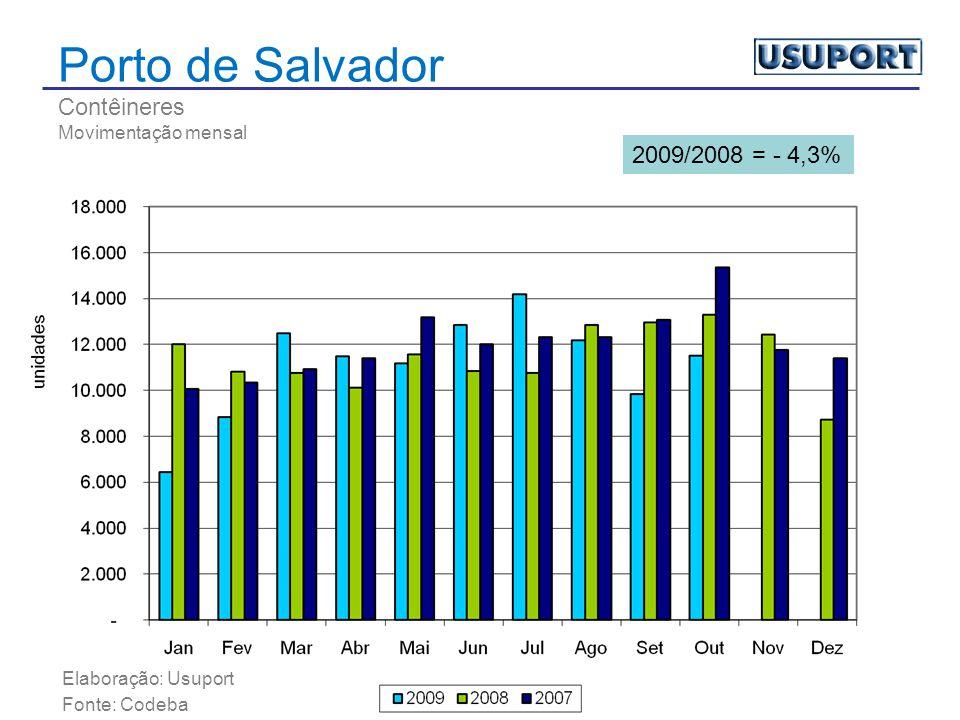 Porto de Salvador Contêineres Movimentação mensal Elaboração: Usuport Fonte: Codeba 2009/2008 = - 4,3%