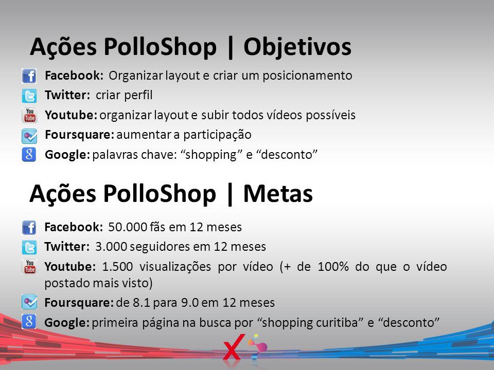 Ações PolloShop | Objetivos Facebook: Organizar layout e criar um posicionamento Twitter: criar perfil Youtube: organizar layout e subir todos vídeos