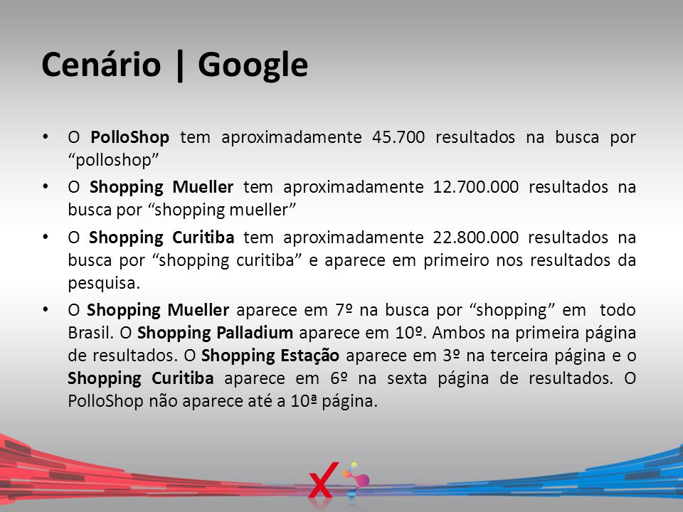 "Cenário | Google O PolloShop tem aproximadamente 45.700 resultados na busca por ""polloshop"" O Shopping Mueller tem aproximadamente 12.700.000 resultad"