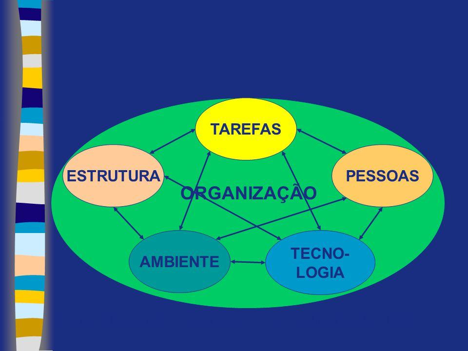 Fonte: Chiavaneto, I. Introdução à TGA, Makron Books, 1998. TAREFAS PESSOAS TECNO- LOGIA AMBIENTE ESTRUTURA ORGANIZAÇÃO