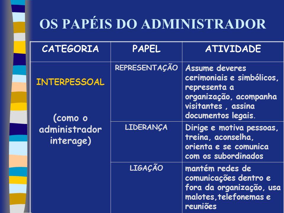 OS PAPÉIS DO ADMINISTRADOR CATEGORIAPAPELATIVIDADE INTERPESSOAL (como o administrador interage) REPRESENTAÇÃO Assume deveres cerimoniais e simbólicos,