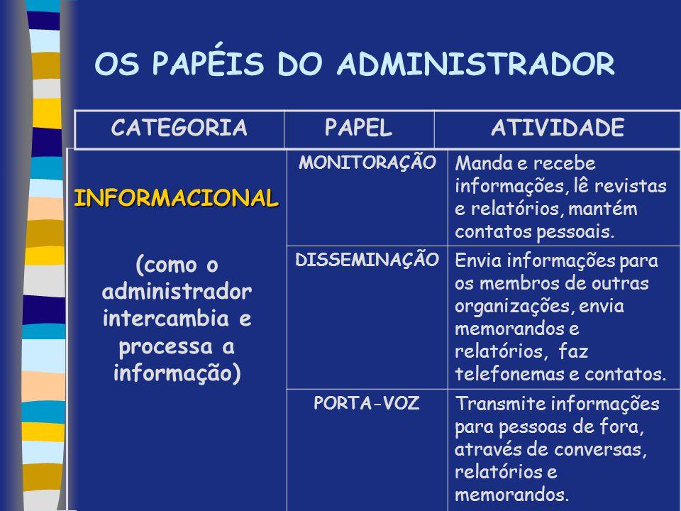 OS PAPÉIS DO ADMINISTRADOR INFORMACIONAL (como o administrador intercambia e processa a informação) MONITORAÇÃO Manda e recebe informações, lê revista