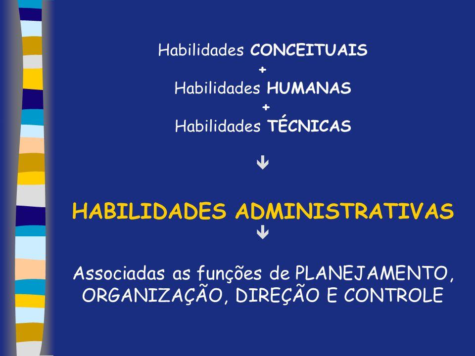 Habilidades CONCEITUAIS + Habilidades HUMANAS + Habilidades TÉCNICAS  HABILIDADES ADMINISTRATIVAS  Associadas as funções de PLANEJAMENTO, ORGANIZAÇÃ
