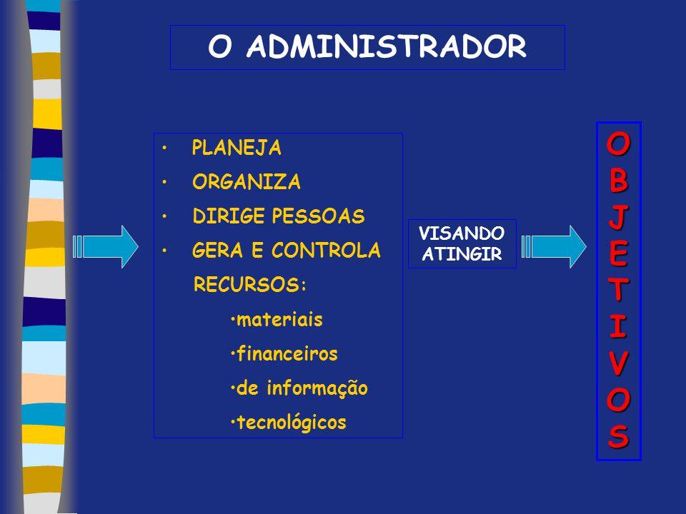 O ADMINISTRADOR PLANEJA ORGANIZA DIRIGE PESSOAS GERA E CONTROLA RECURSOS: materiais financeiros de informação tecnológicos VISANDO ATINGIR OBJETIVOSOB