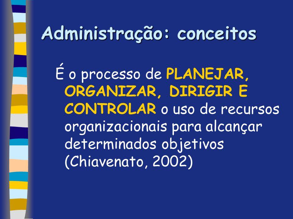 Administração: conceitos É o processo de PLANEJAR, ORGANIZAR, DIRIGIR E CONTROLAR o uso de recursos organizacionais para alcançar determinados objetiv