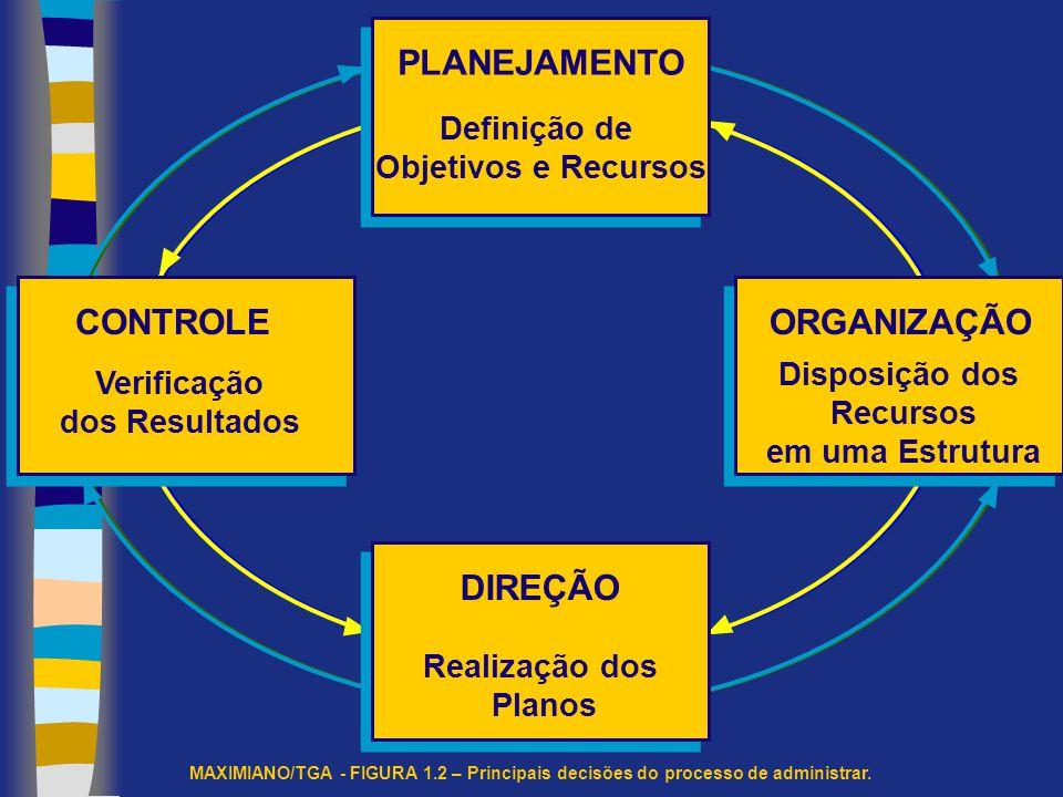 Administração é o processo de tomar decisões sobre objetivos e recursos (MAXIMILIANO, 2003 RECURSOS Pessoas Informações e Conhecimento Espaço Tempo Dinheiro Instalações RECURSOS Pessoas Informações e Conhecimento Espaço Tempo Dinheiro Instalações DECISÕES Planejamento Organização Execução e direção Controle DECISÕES Planejamento Organização Execução e direção Controle OBJETIVOS Resultados esperados do Sistema OBJETIVOS Resultados esperados do Sistema