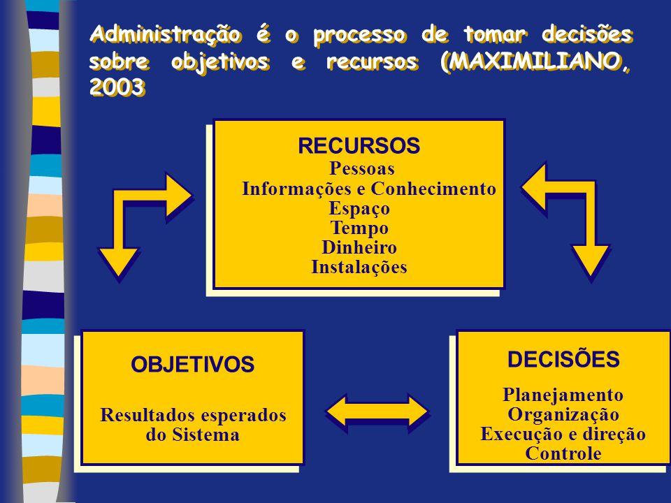 Administração é o processo de tomar decisões sobre objetivos e recursos (MAXIMILIANO, 2003 RECURSOS Pessoas Informações e Conhecimento Espaço Tempo Di