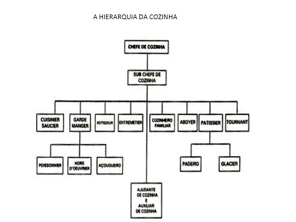 A HIERARQUIA DA COZINHA