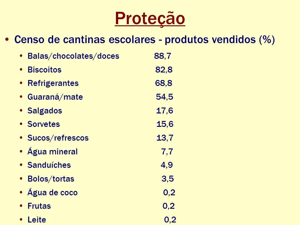 Proteção Censo de cantinas escolares - produtos vendidos (%) Balas/chocolates/doces 88,7 Biscoitos 82,8 Refrigerantes 68,8 Guaraná/mate 54,5 Salgados 17,6 Sorvetes 15,6 Sucos/refrescos 13,7 Água mineral 7,7 Sanduíches 4,9 Bolos/tortas 3,5 Água de coco 0,2 Frutas 0,2 Leite 0,2
