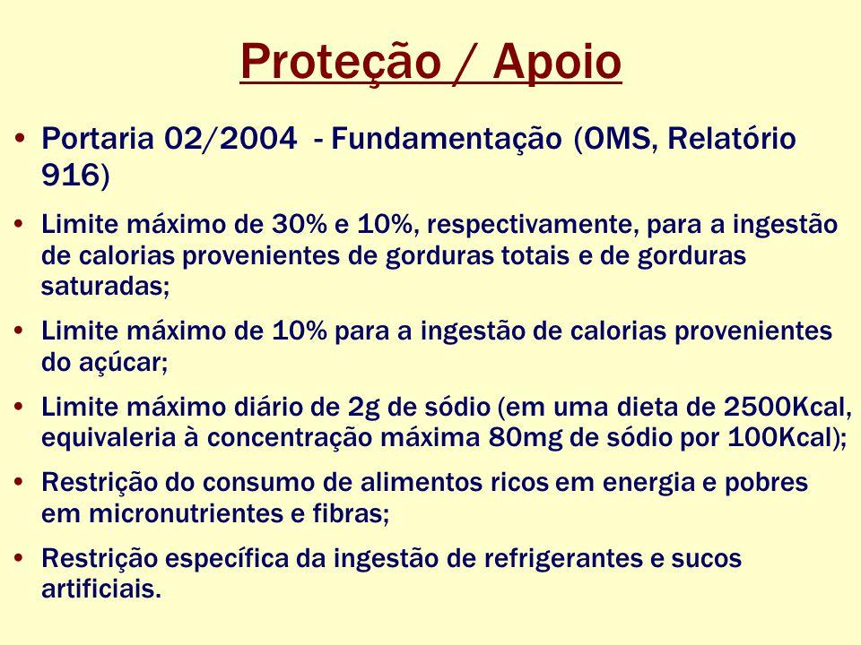 Proteção / Apoio Portaria 02/2004 - Fundamentação (OMS, Relatório 916) Limite máximo de 30% e 10%, respectivamente, para a ingestão de calorias provenientes de gorduras totais e de gorduras saturadas; Limite máximo de 10% para a ingestão de calorias provenientes do açúcar; Limite máximo diário de 2g de sódio (em uma dieta de 2500Kcal, equivaleria à concentração máxima 80mg de sódio por 100Kcal); Restrição do consumo de alimentos ricos em energia e pobres em micronutrientes e fibras; Restrição específica da ingestão de refrigerantes e sucos artificiais.