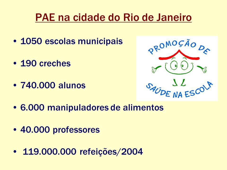 PAE na cidade do Rio de Janeiro 1050 escolas municipais 190 creches 740.000 alunos 6.000 manipuladores de alimentos 40.000 professores 119.000.000 refeições/2004