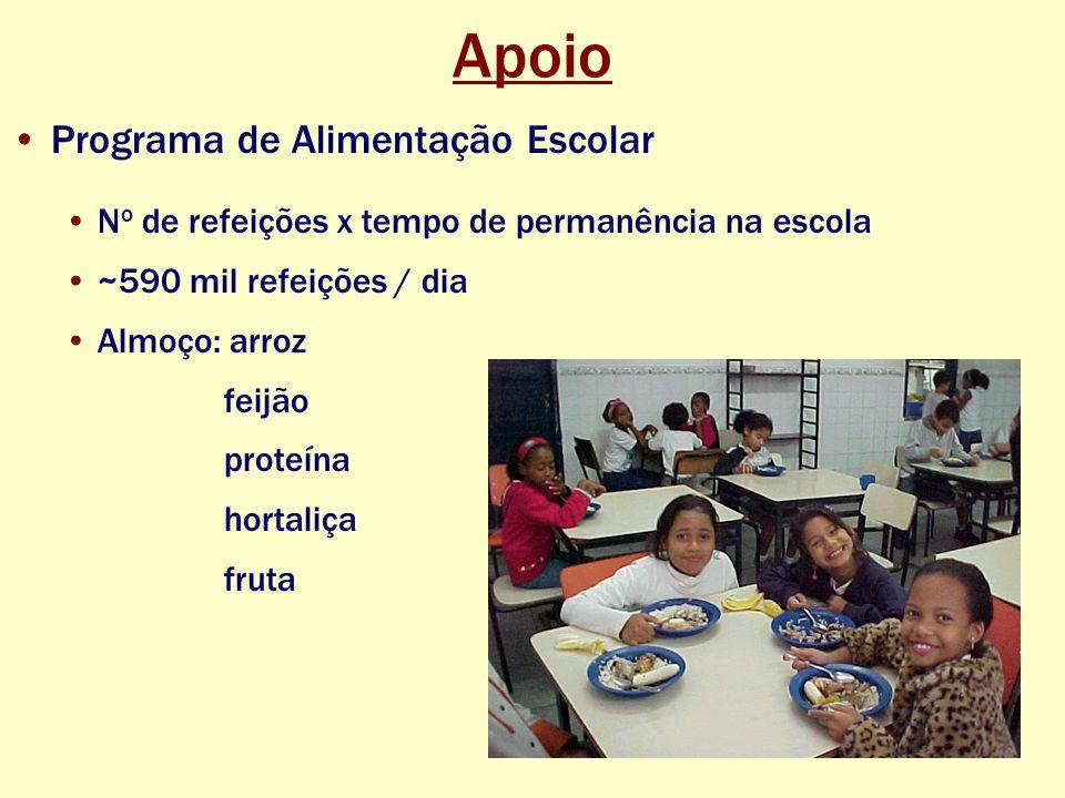 Apoio Programa de Alimentação Escolar N o de refeições x tempo de permanência na escola ~590 mil refeições / dia Almoço: arroz feijão proteína hortaliça fruta