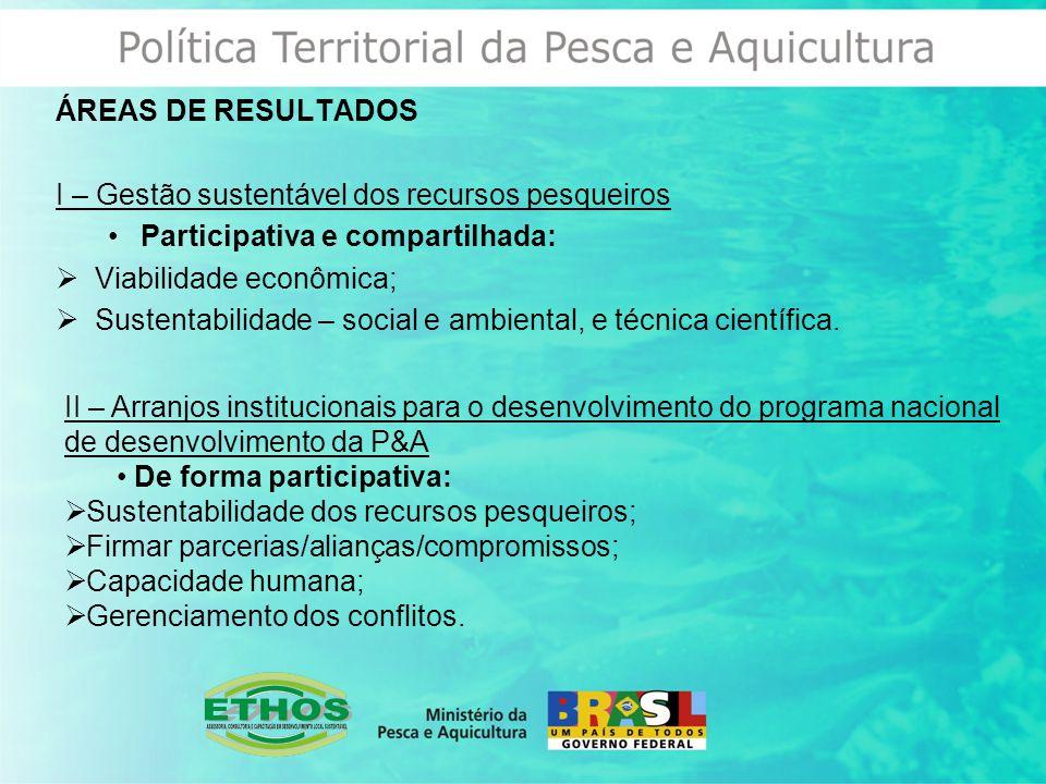 ÁREAS DE RESULTADOS I – Gestão sustentável dos recursos pesqueiros Participativa e compartilhada:  Viabilidade econômica;  Sustentabilidade – social e ambiental, e técnica científica.