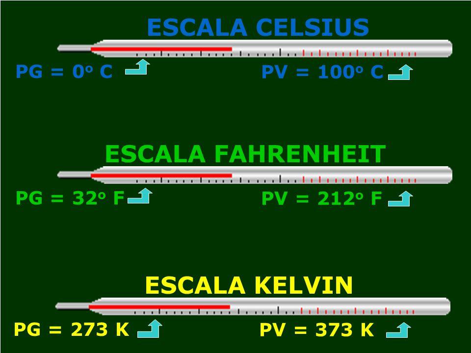 ESCALA CELSIUS PG = 0 o C PV = 100 o C ESCALA FAHRENHEIT PG = 32 o F PV = 212 o F ESCALA KELVIN PG = 273 K PV = 373 K