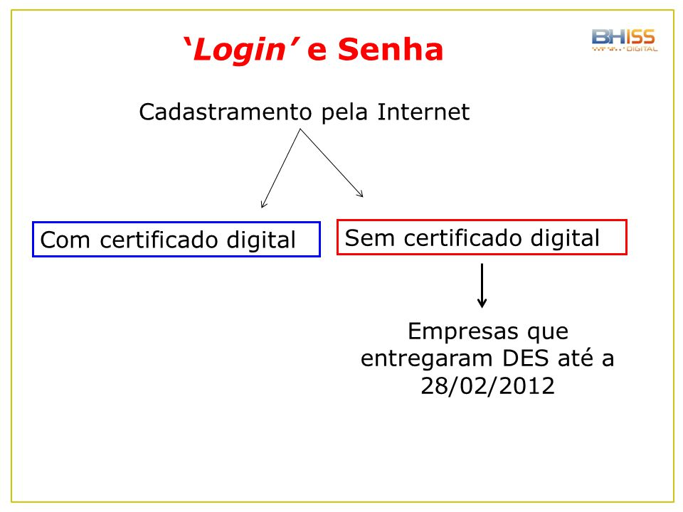 Cadastramento pela Internet 'Login' e Senha Sem certificado digital Com certificado digital Empresas que entregaram DES até a 28/02/2012